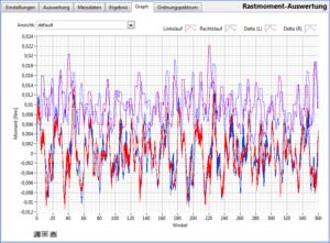 Rastmoment-Messung - Ergebnis(Graph)
